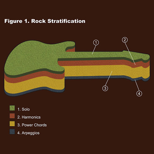 Rock Stratification