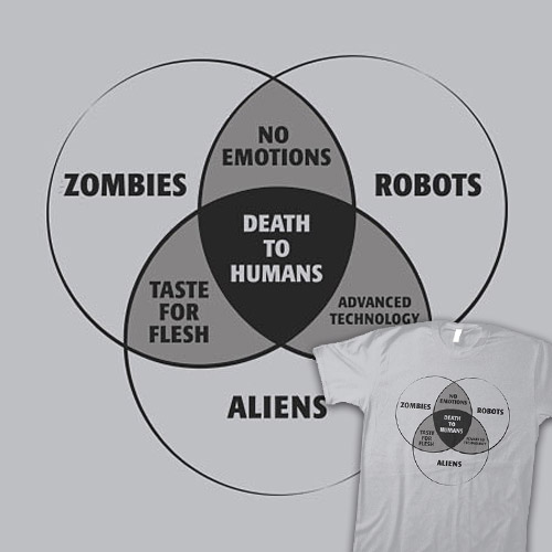 Zombies Robots And Aliens Venn Diagram Shirtoid