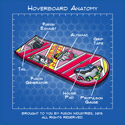 Hoverboard Anatomy